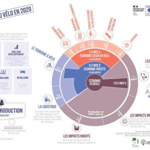 Infographie de l'ADEME sur l'économie du vélo